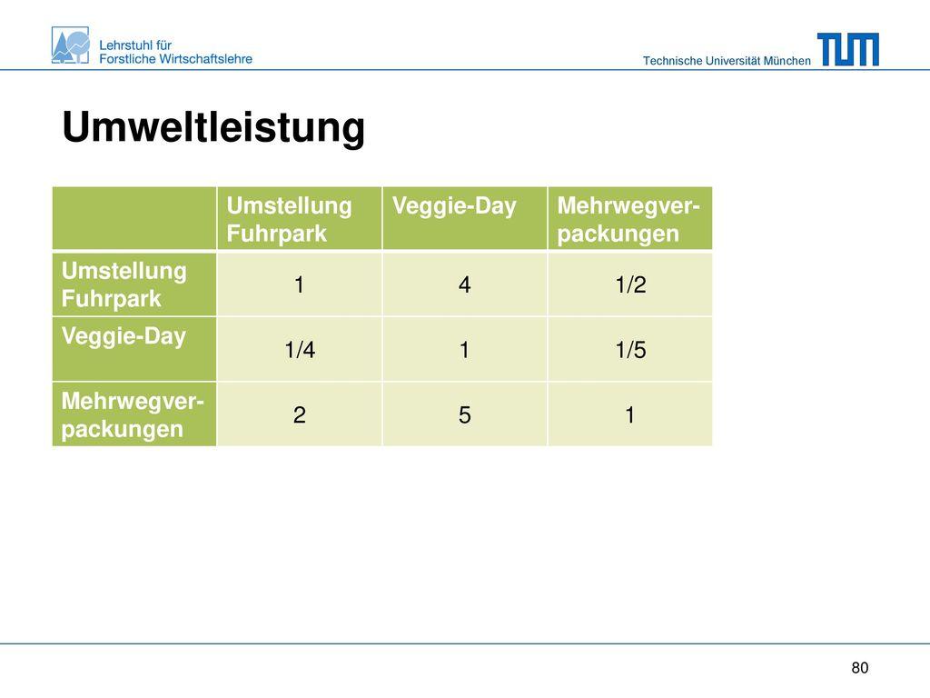 Umweltleistung Umstellung Fuhrpark Veggie-Day Mehrwegver-packungen 1 4