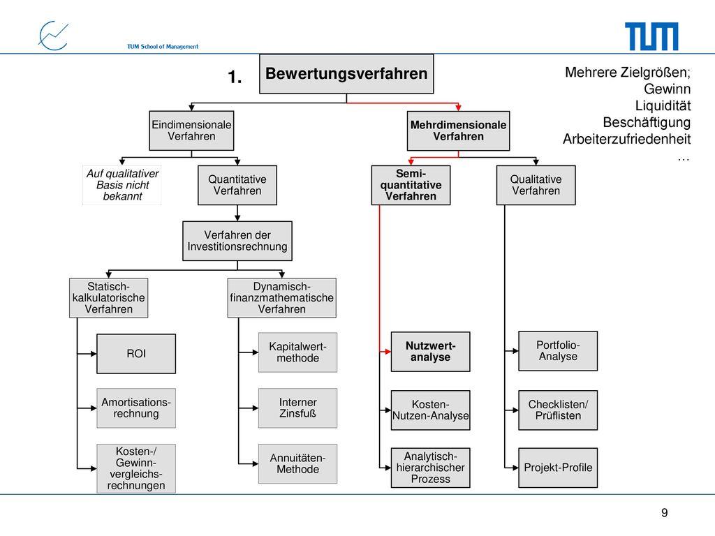 Mehrdimensionale Verfahren Semi-quantitative Verfahren