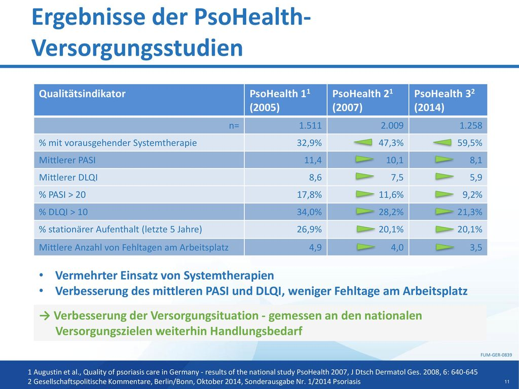 Ergebnisse der PsoHealth-Versorgungsstudien
