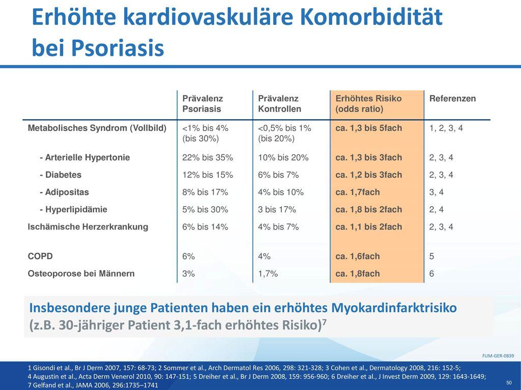 Erhöhte kardiovaskuläre Komorbidität bei Psoriasis
