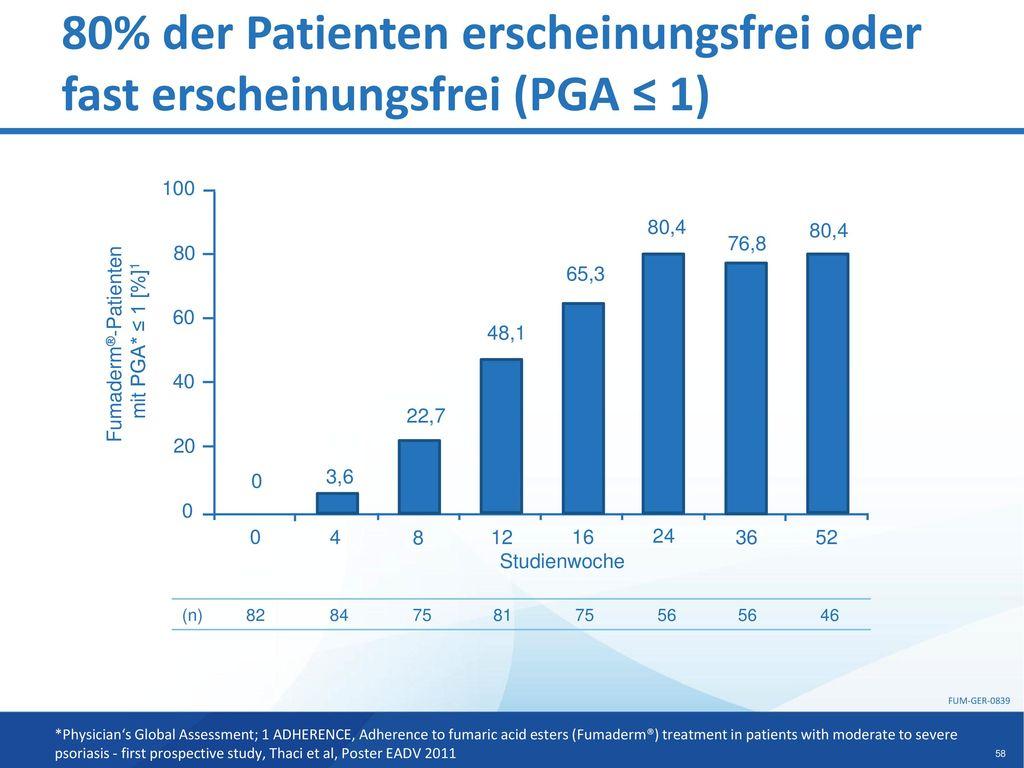 80% der Patienten erscheinungsfrei oder fast erscheinungsfrei (PGA ≤ 1)
