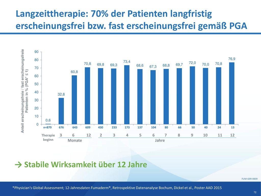 Langzeittherapie: 70% der Patienten langfristig erscheinungsfrei bzw