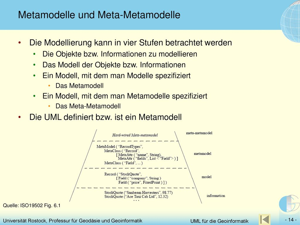 Metamodelle und Meta-Metamodelle