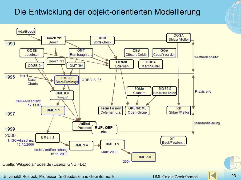 Die Entwicklung der objekt-orientierten Modellierung