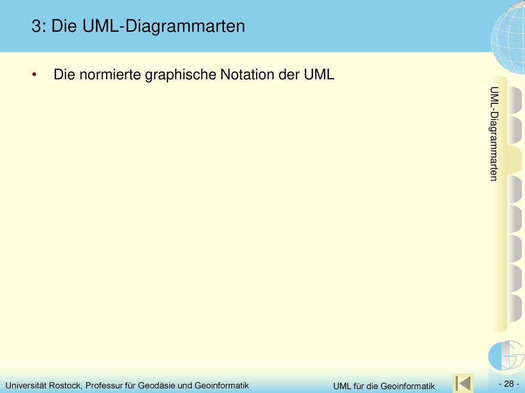 3: Die UML-Diagrammarten