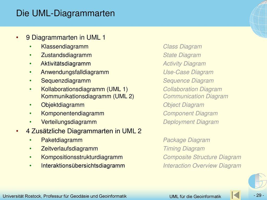Groß Aktivitätsdiagramm Vorlage Fotos - Entry Level Resume Vorlagen ...