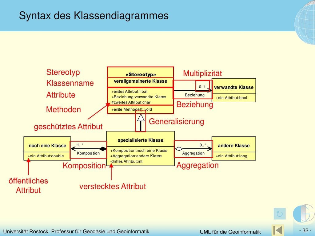 Syntax des Klassendiagrammes