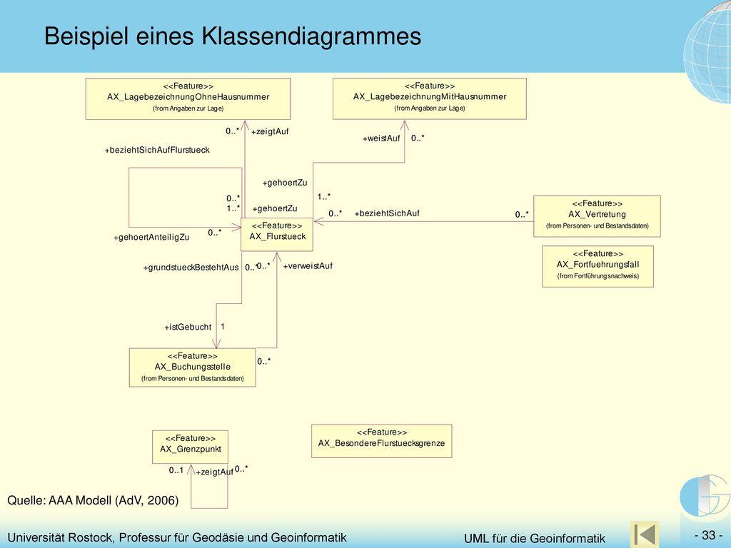 Beispiel eines Klassendiagrammes