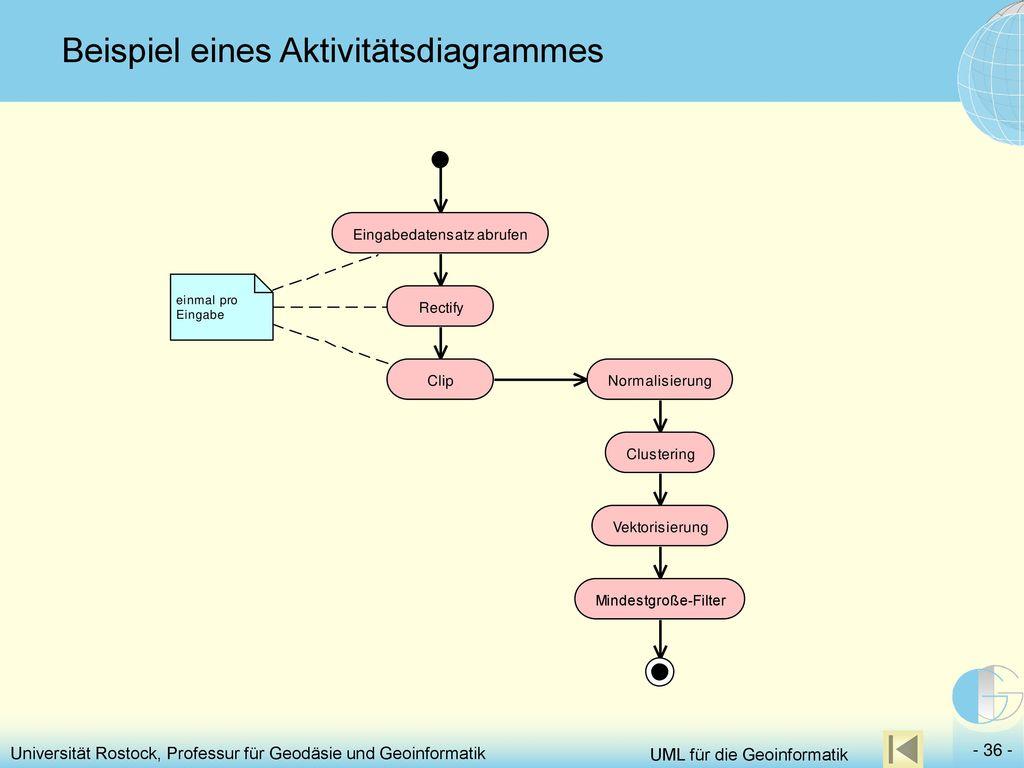 Beispiel eines Aktivitätsdiagrammes