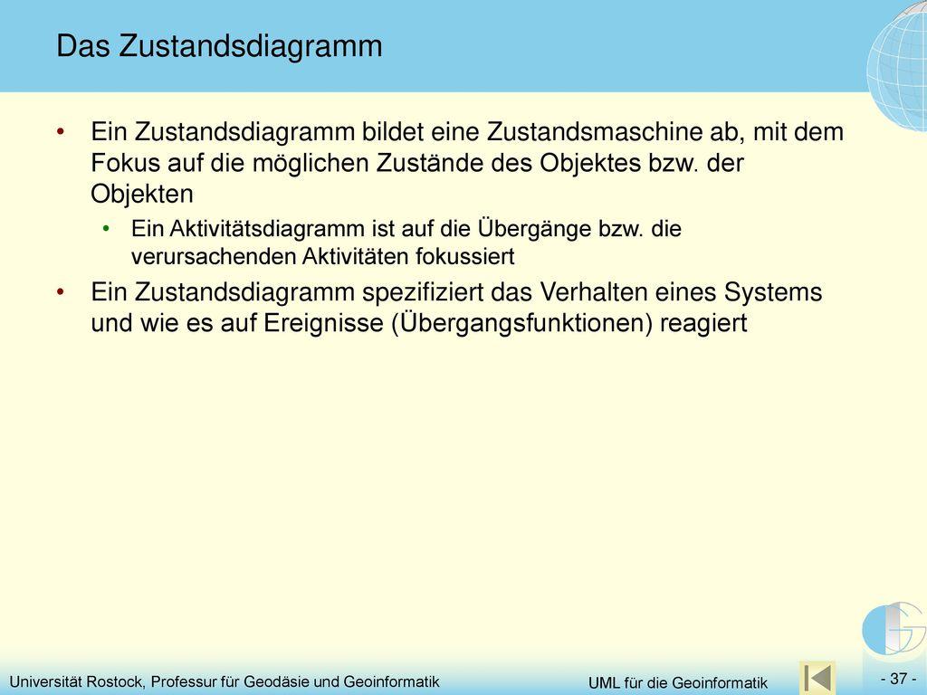 Das Zustandsdiagramm Ein Zustandsdiagramm bildet eine Zustandsmaschine ab, mit dem Fokus auf die möglichen Zustände des Objektes bzw. der Objekten.