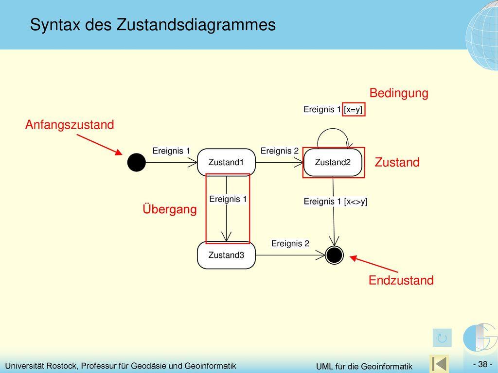 Syntax des Zustandsdiagrammes