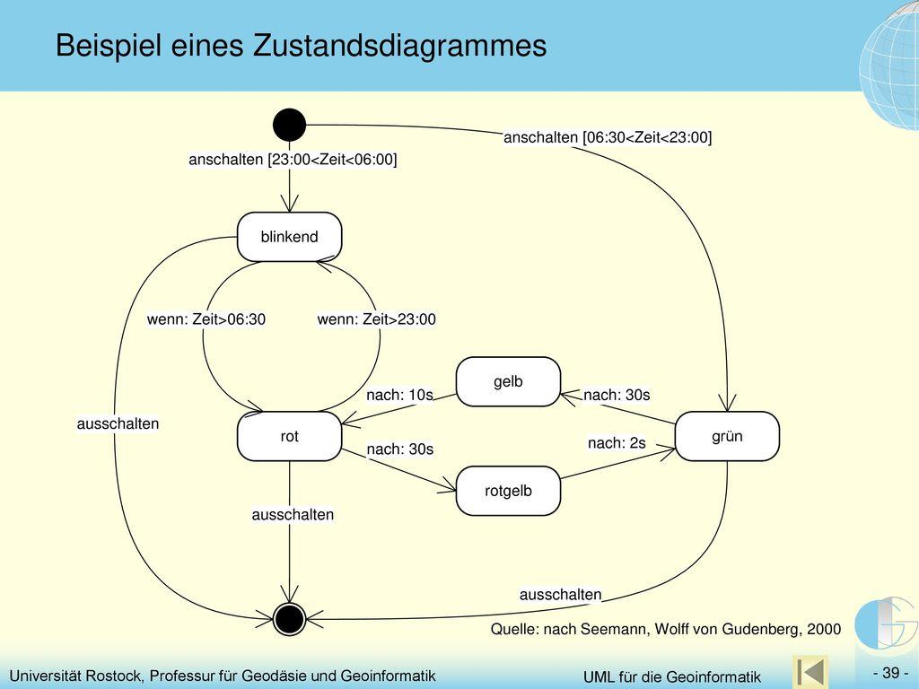 Beispiel eines Zustandsdiagrammes