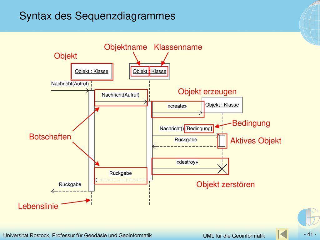 Syntax des Sequenzdiagrammes