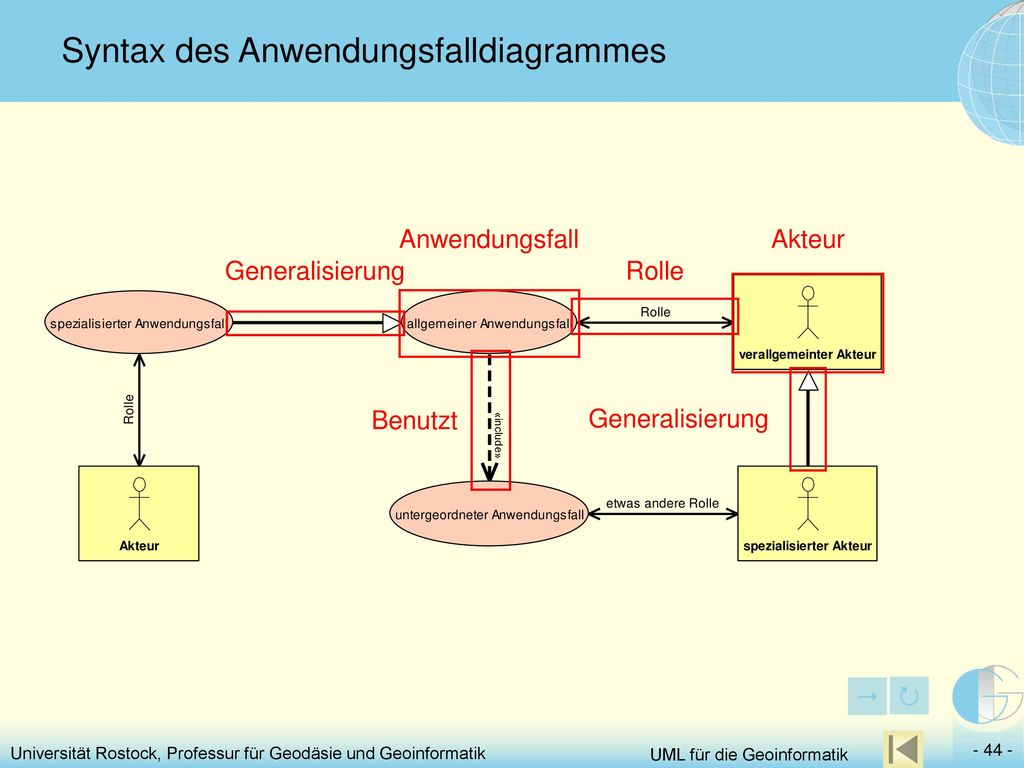Syntax des Anwendungsfalldiagrammes