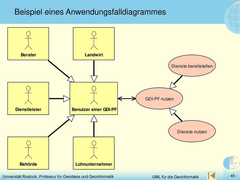 Tolle Uml Modell Diagramm Vorlage Galerie - Beispiel Wiederaufnahme ...