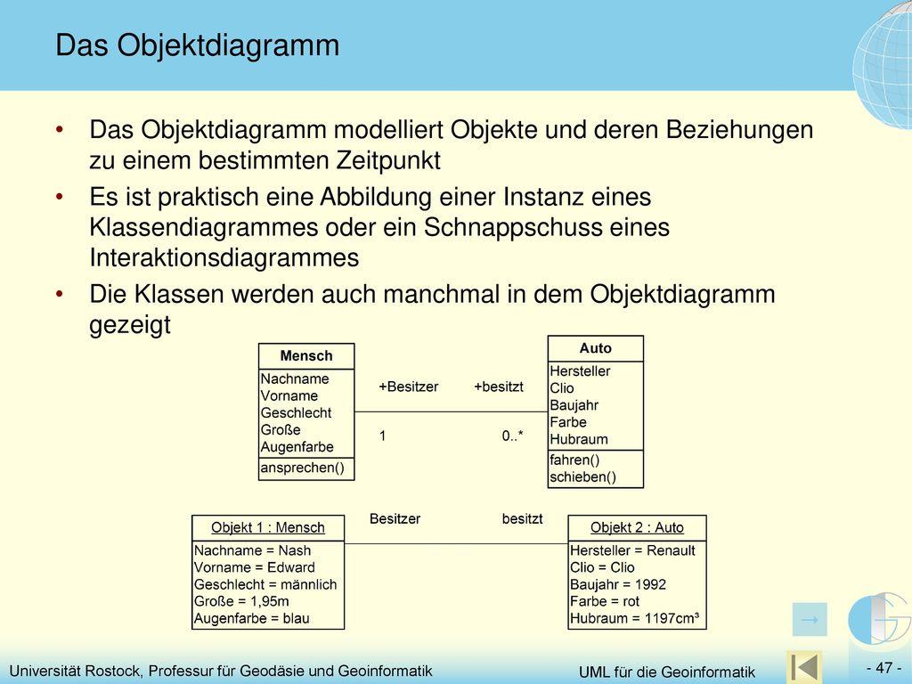 Das Objektdiagramm Das Objektdiagramm modelliert Objekte und deren Beziehungen zu einem bestimmten Zeitpunkt.