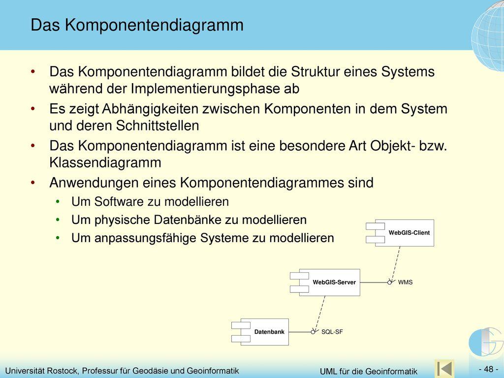 Das Komponentendiagramm