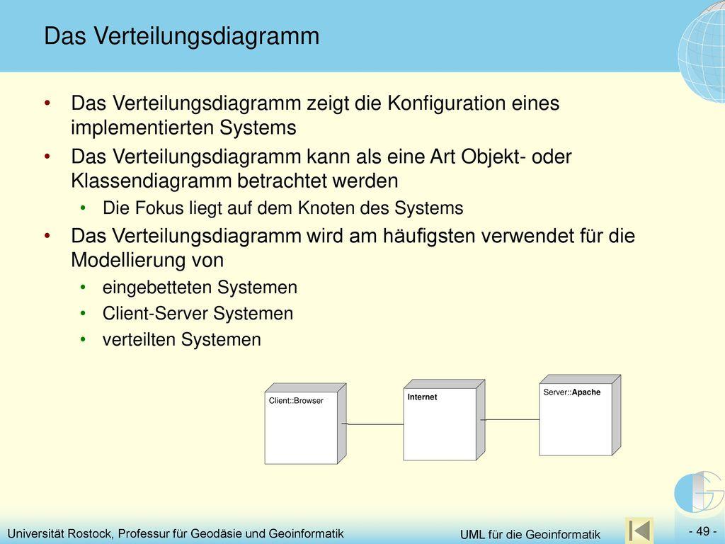 Das Verteilungsdiagramm