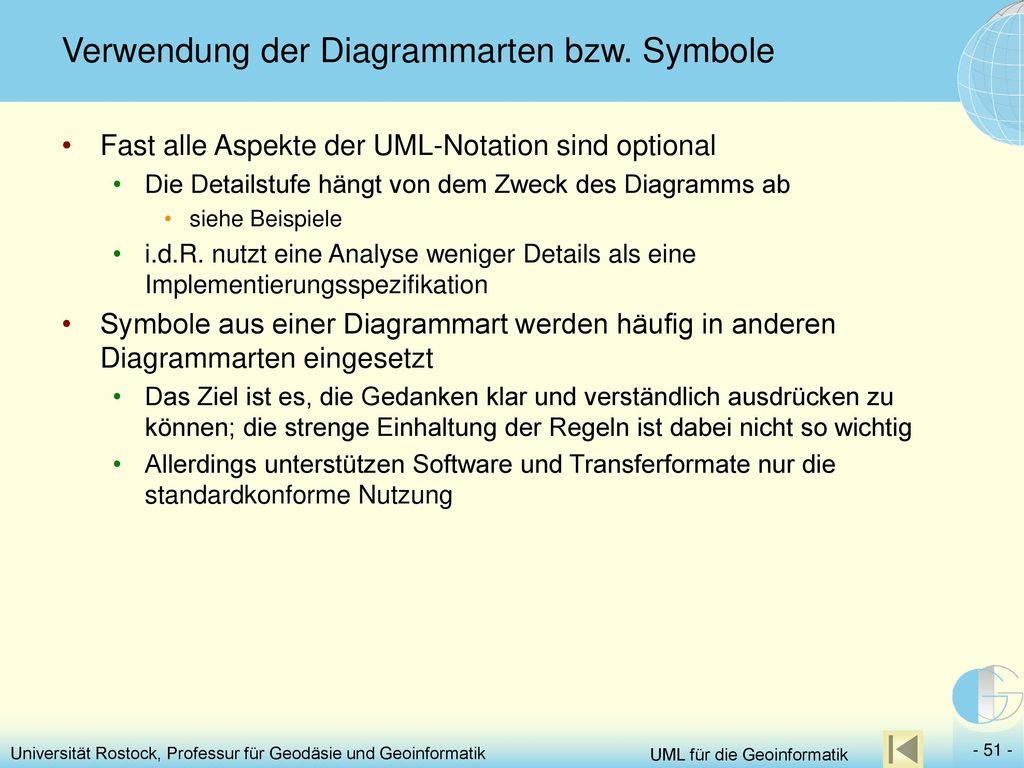 Verwendung der Diagrammarten bzw. Symbole