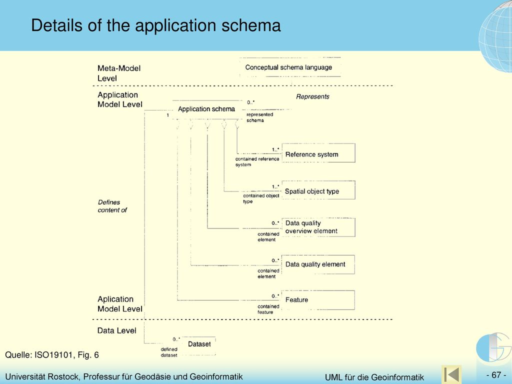 Details of the application schema