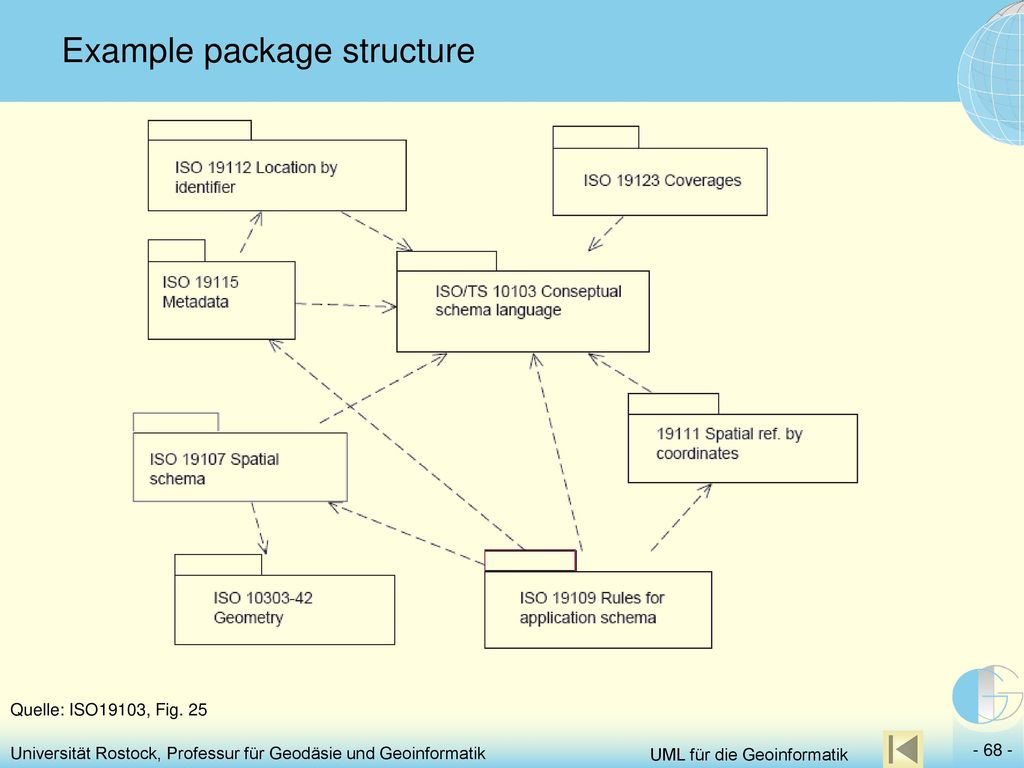 Example package structure
