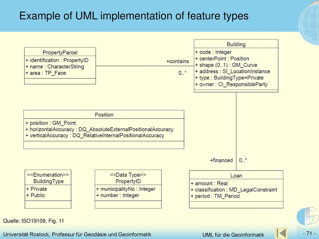 Example of UML implementation of feature types