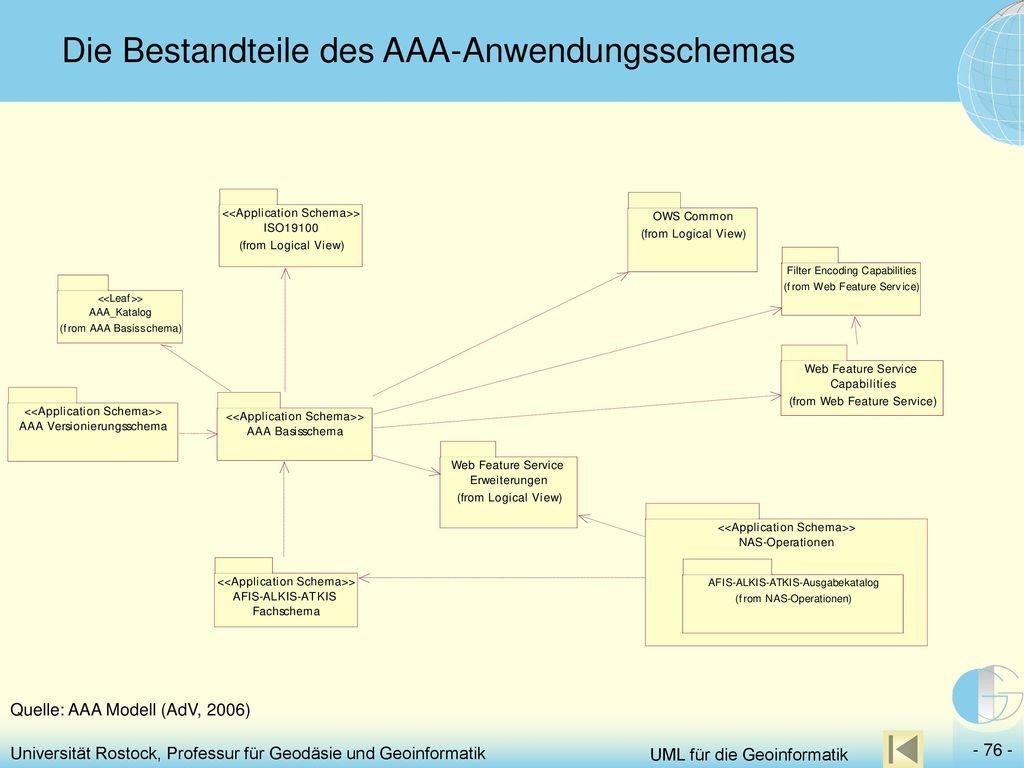 Die Bestandteile des AAA-Anwendungsschemas