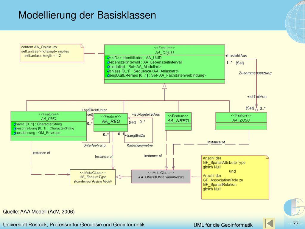 Modellierung der Basisklassen