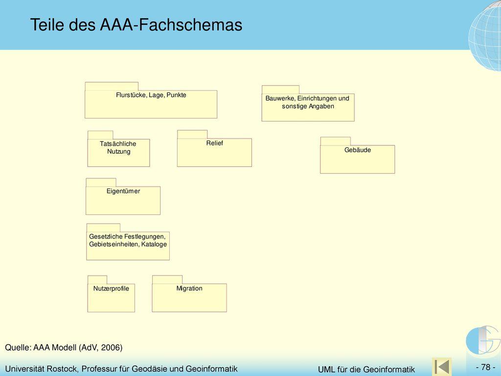 Teile des AAA-Fachschemas