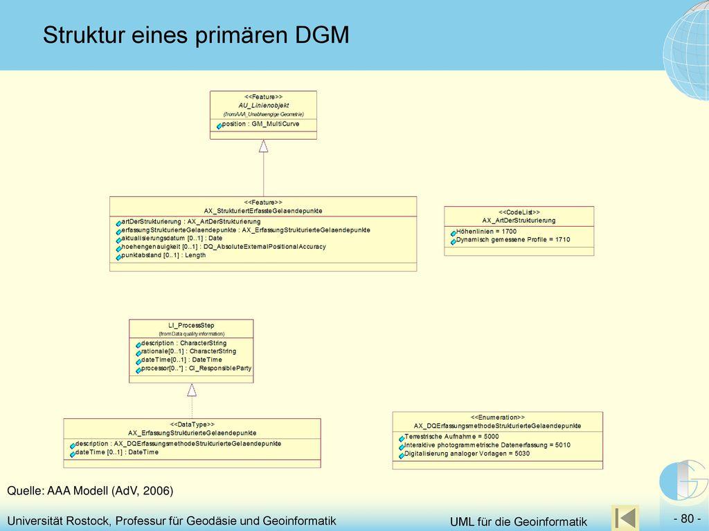 Struktur eines primären DGM