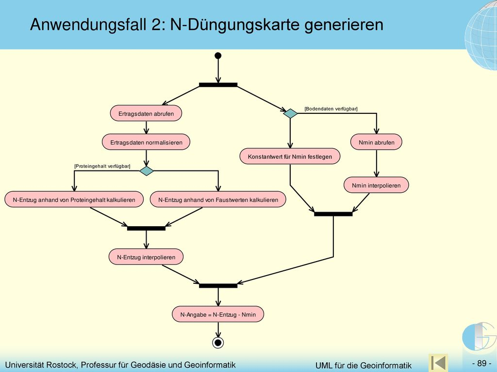 Anwendungsfall 2: N-Düngungskarte generieren