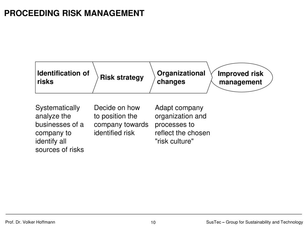AGENDA Introduction Sources of risk Measurement of risk