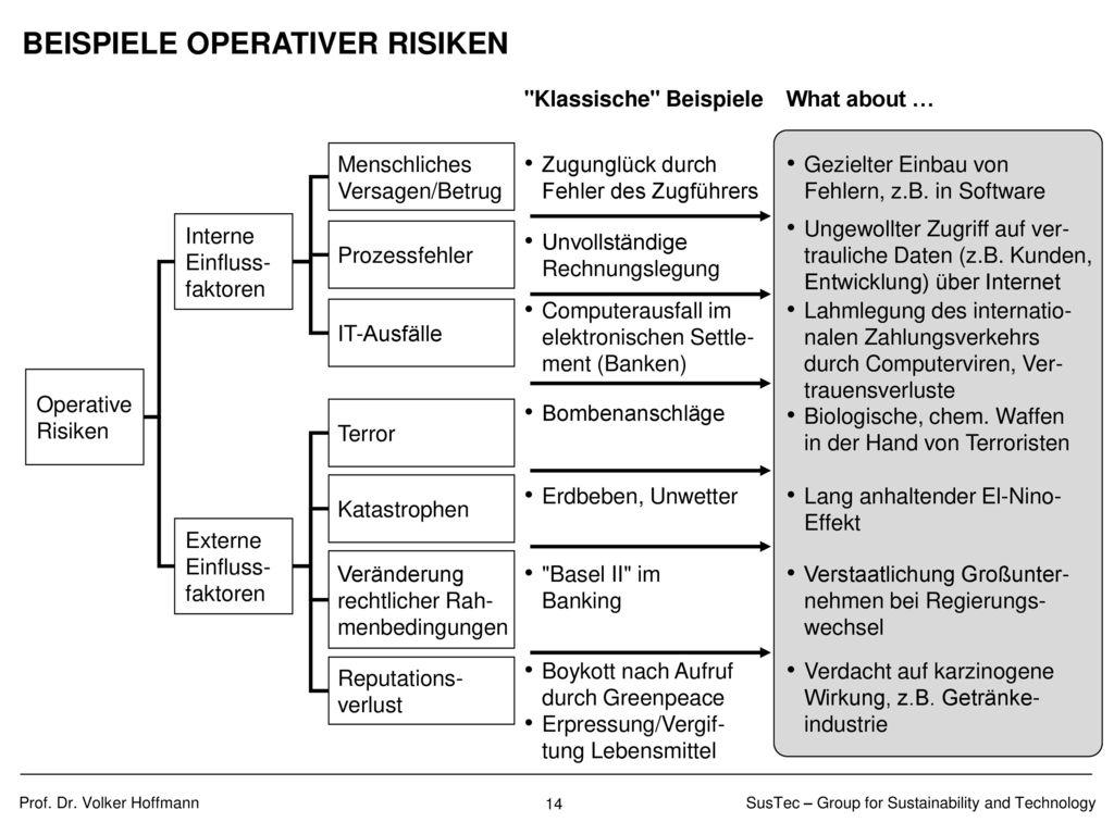 AGENDA Introduction Sources of risk Measurement of risk