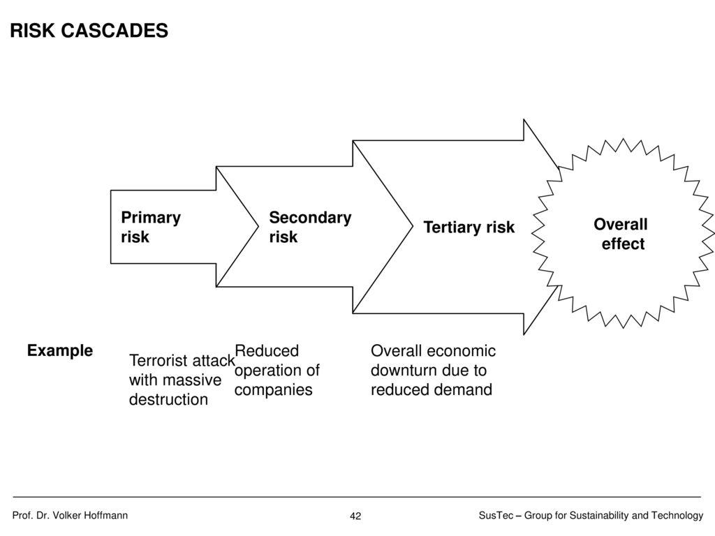 Stufen der Risiko-Analyse