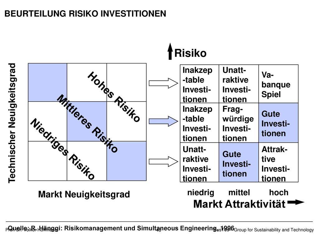 Die 3 Dimensionen des Risiko-Managements (II)