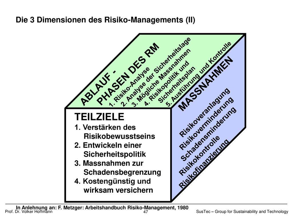 AUSWAHL AN FRAMEWORKS Aktivitäten Frameworks Risikoidentifikation