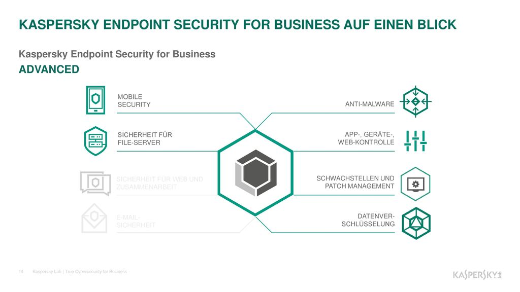KASPERSKY ENDPOINT SECURITY FOR BUSINESS AUF EINEN BLICK
