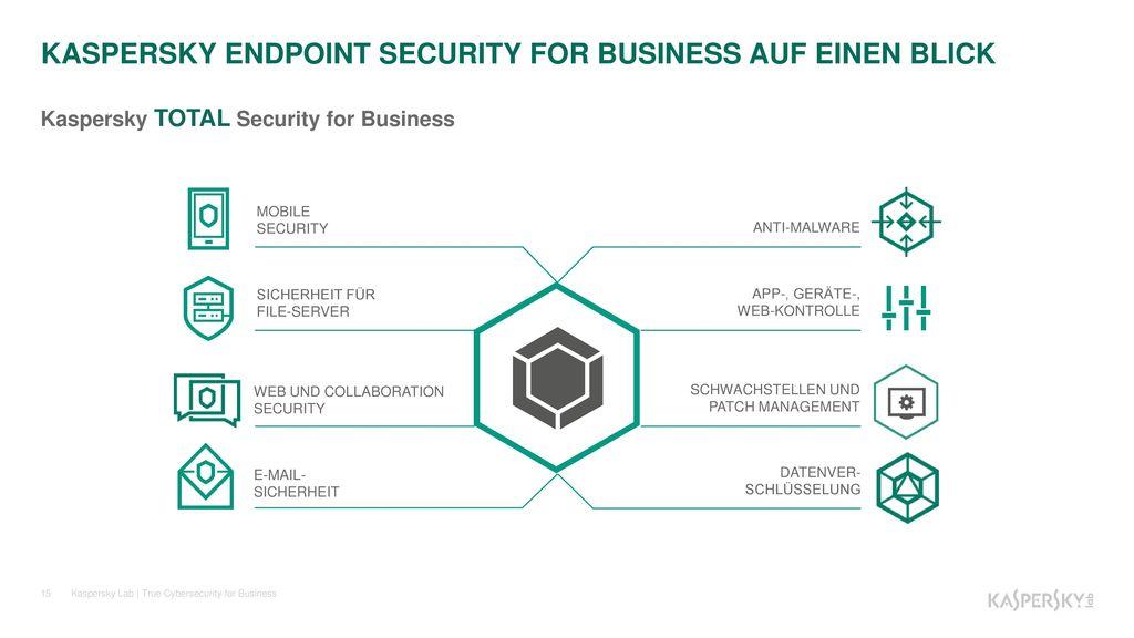 KASPERSKY ENDPOINT SECURITY FOR BUSINESS AUF EINEN BLICK