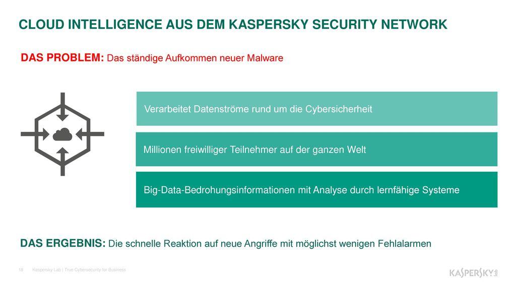 CLOUD INTELLIGENCE AUS DEM KASPERSKY SECURITY NETWORK