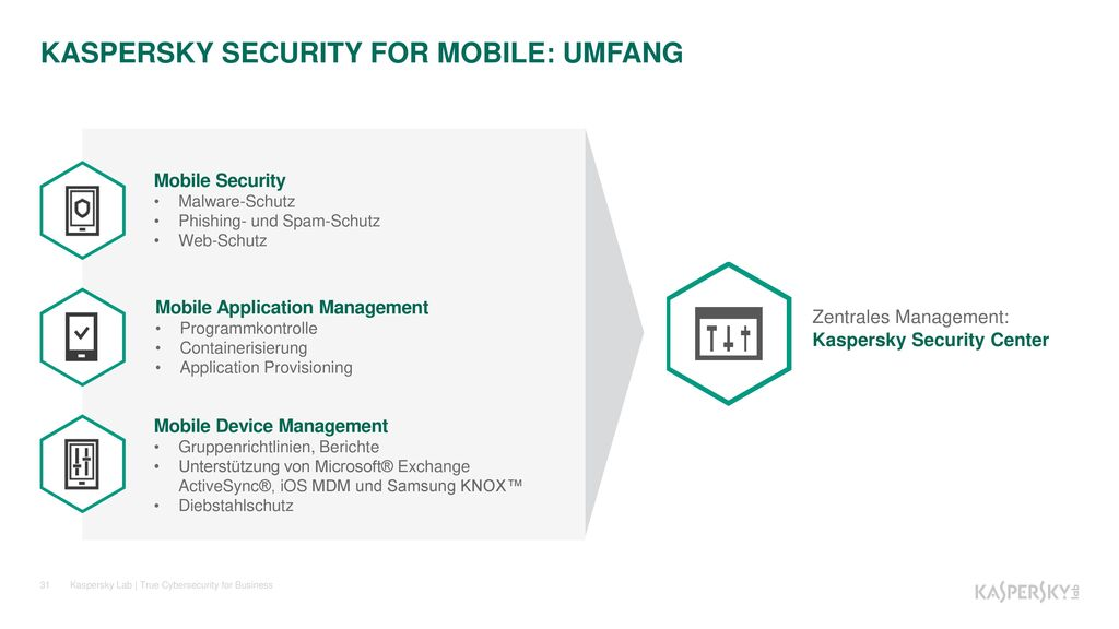 KASPERSKY SECURITY FOR MOBILE: UMFANG