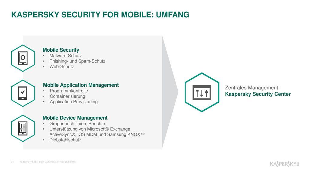 KASPERSKY SECURITY FOR MOBILE: UMFANG