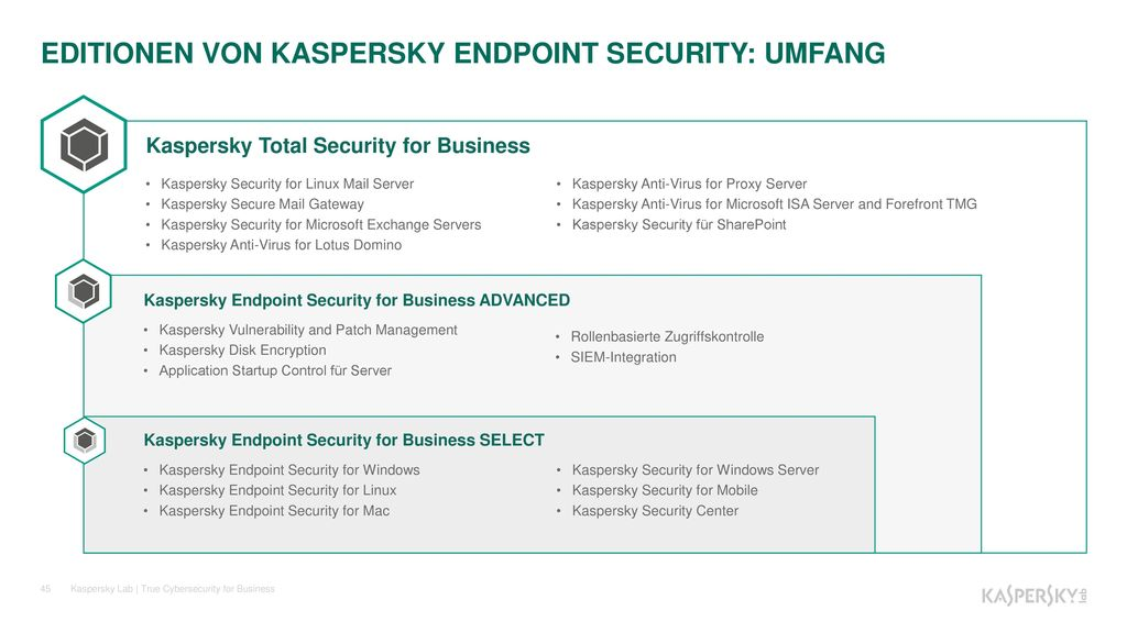 EDITIONEN VON KASPERSKY ENDPOINT SECURITY: UMFANG