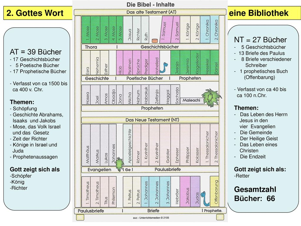 2. Gottes Wort – eine Bibliothek