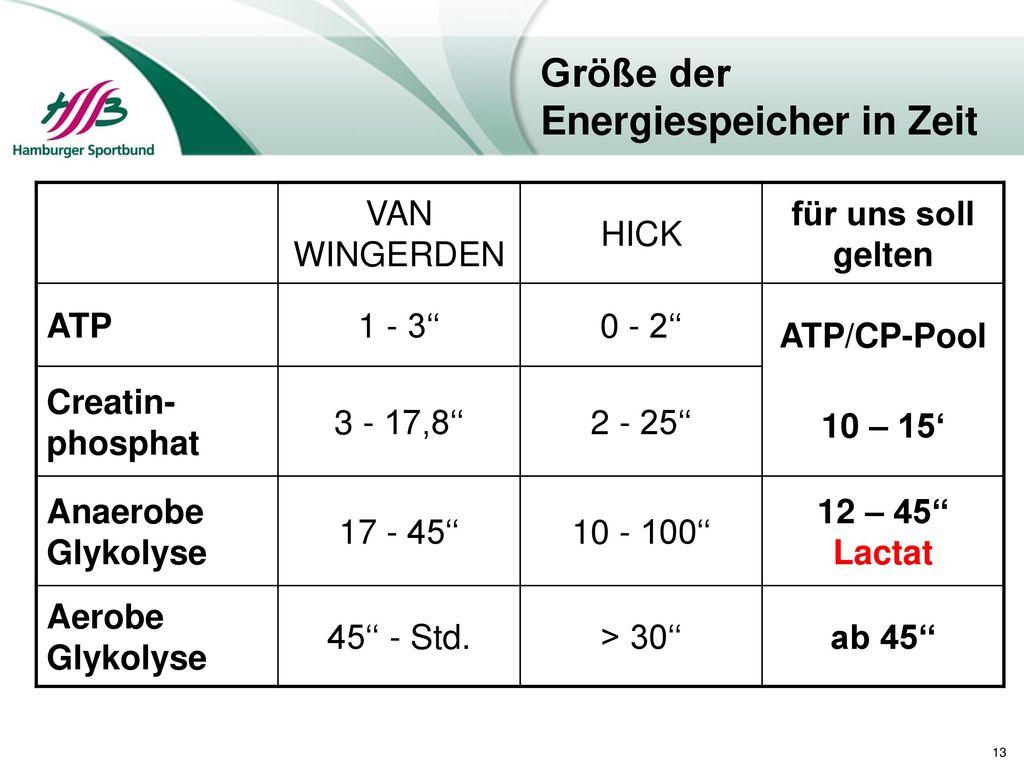 Größe der Energiespeicher in Zeit
