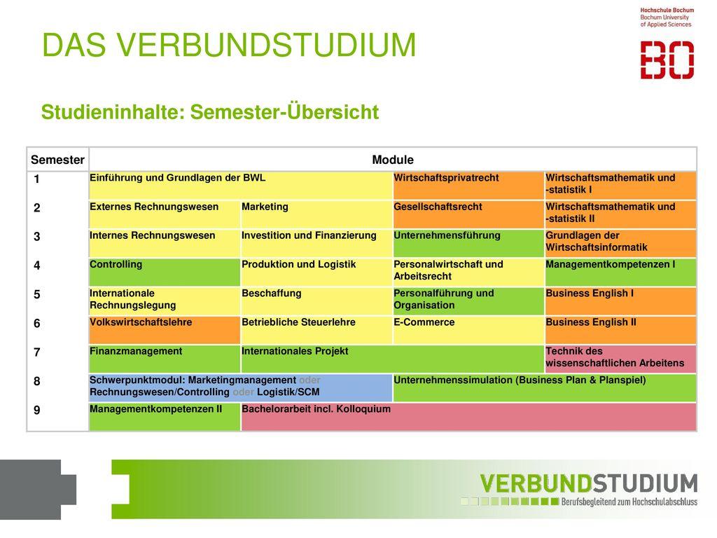DAS VERBUNDSTUDIUM Studieninhalte: Semester-Übersicht Semester Module