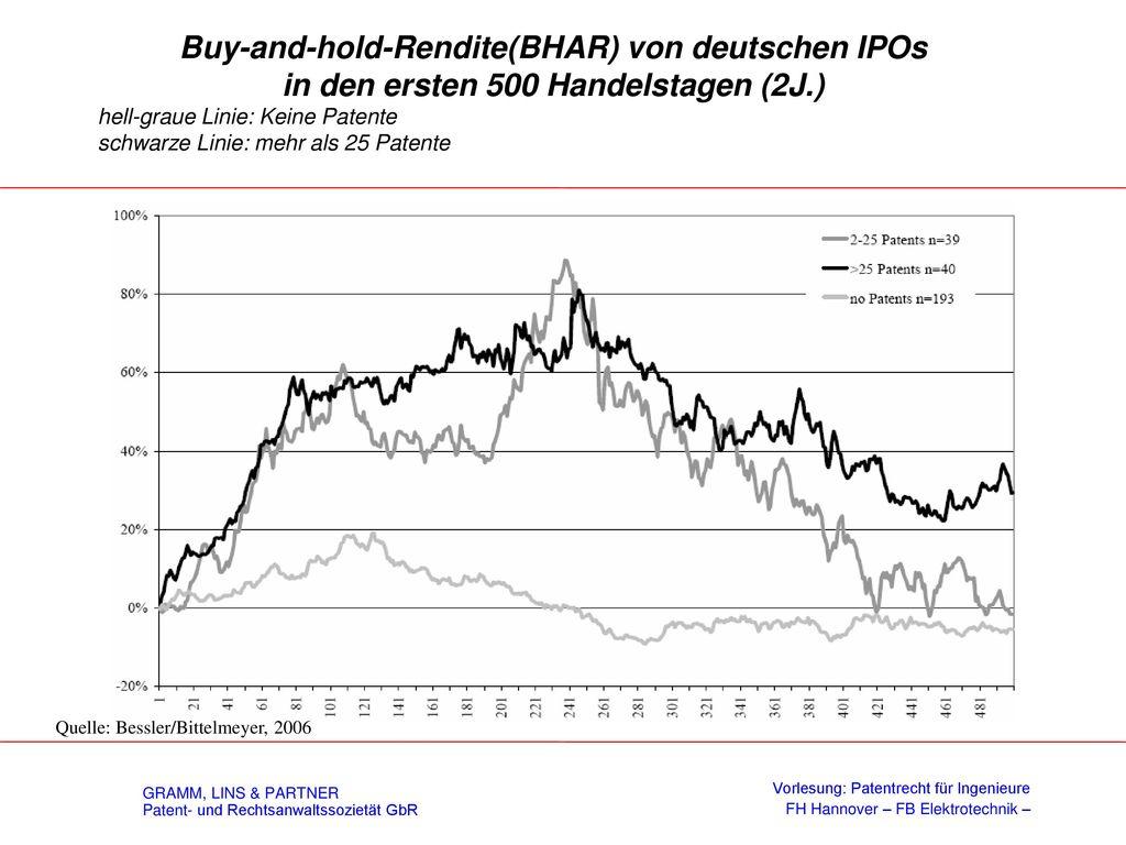 Buy-and-hold-Rendite(BHAR) von deutschen IPOs in den ersten 500 Handelstagen (2J.)