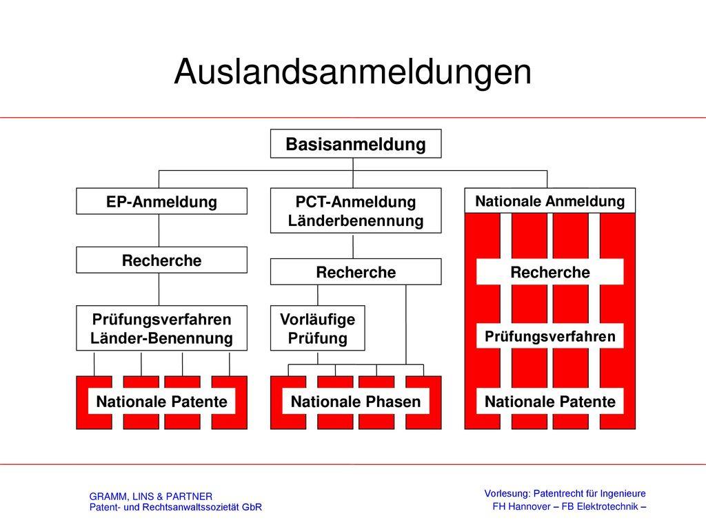 DPA - Patenterteilungsverfahren