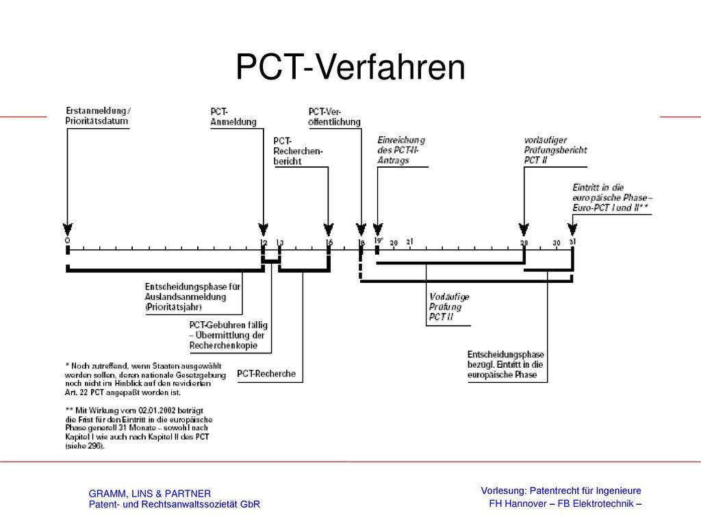 PCT-Anmeldung Länderbenennung Prüfungsverfahren Länder-Benennung