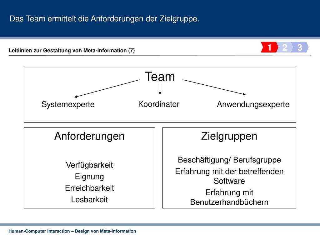 Das Team ermittelt die Anforderungen der Zielgruppe.