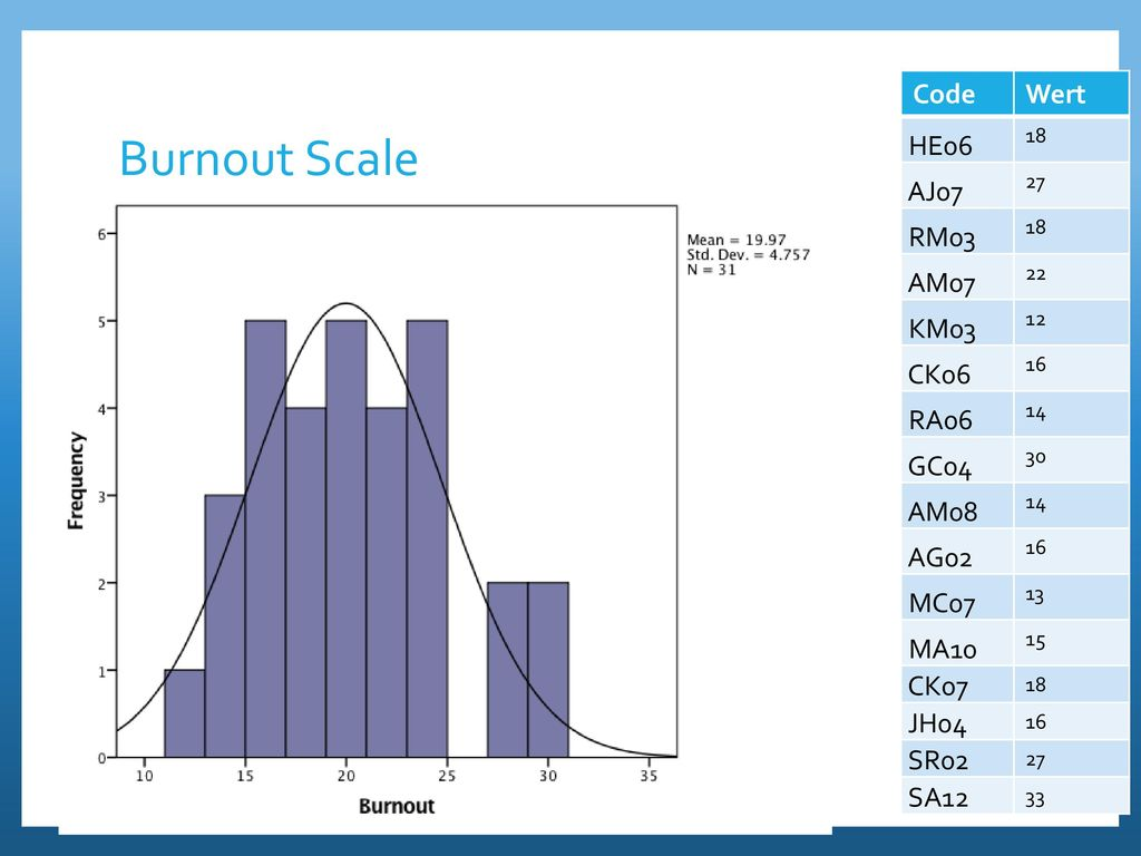 Burnout Scale Code Wert HE06 AJ07 RM03 AM07 KM03 CK06 RA06 GC04 AM08